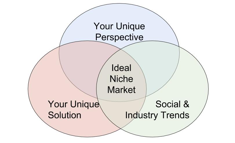 niche-intersection-diagram